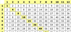 любые игры с таблицей умножения online