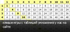 клевые игры с таблицей умножения у нас на сайте