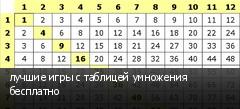 лучшие игры с таблицей умножения бесплатно