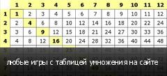 любые игры с таблицей умножения на сайте