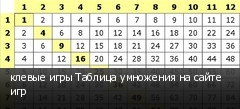 клевые игры Таблица умножения на сайте игр