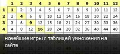 новейшие игры с таблицей умножения на сайте
