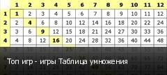 Топ игр - игры Таблица умножения