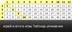 играй в сети в игры Таблица умножения