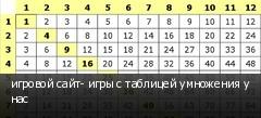 игровой сайт- игры с таблицей умножения у нас