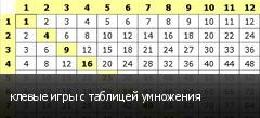 клевые игры с таблицей умножения