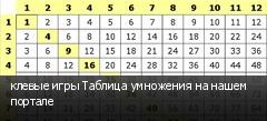 клевые игры Таблица умножения на нашем портале