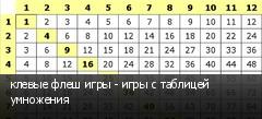 клевые флеш игры - игры с таблицей умножения