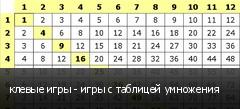 клевые игры - игры с таблицей умножения