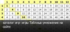 каталог игр- игры Таблица умножения на сайте