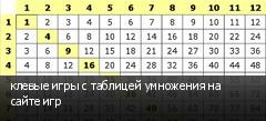 клевые игры с таблицей умножения на сайте игр