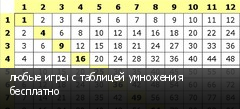 любые игры с таблицей умножения бесплатно