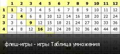 флеш-игры - игры Таблица умножения