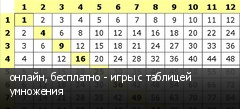 онлайн, бесплатно - игры с таблицей умножения