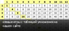 клевые игры с таблицей умножения на нашем сайте