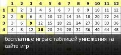 бесплатные игры с таблицей умножения на сайте игр