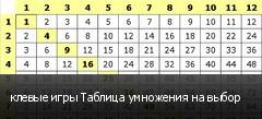 клевые игры Таблица умножения на выбор