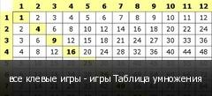 все клевые игры - игры Таблица умножения
