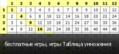 бесплатные игры, игры Таблица умножения