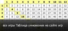 все игры Таблица умножения на сайте игр
