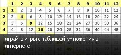 играй в игры с таблицей умножения в интернете