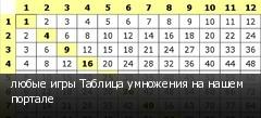 любые игры Таблица умножения на нашем портале