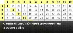 клевые игры с таблицей умножения на игровом сайте