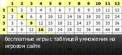 бесплатные игры с таблицей умножения на игровом сайте