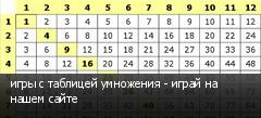 игры с таблицей умножения - играй на нашем сайте