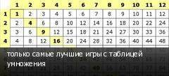 только самые лучшие игры с таблицей умножения