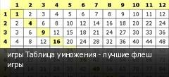 игры Таблица умножения - лучшие флеш игры