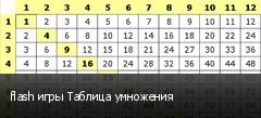 flash игры Таблица умножения