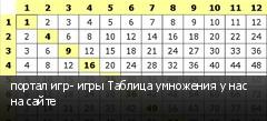портал игр- игры Таблица умножения у нас на сайте