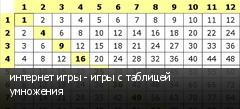 интернет игры - игры с таблицей умножения