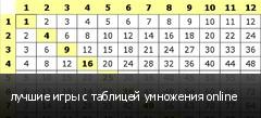 лучшие игры с таблицей умножения online
